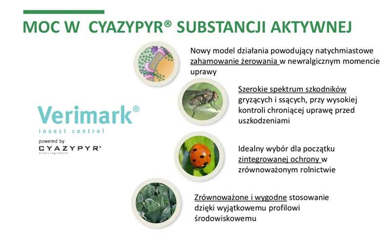 Moc wCyazypyr substancji aktywnej